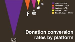 7 Valuable Ways To Increase Overall Website Conversion Rate