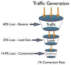 lead genarate