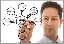 email marketingB2B