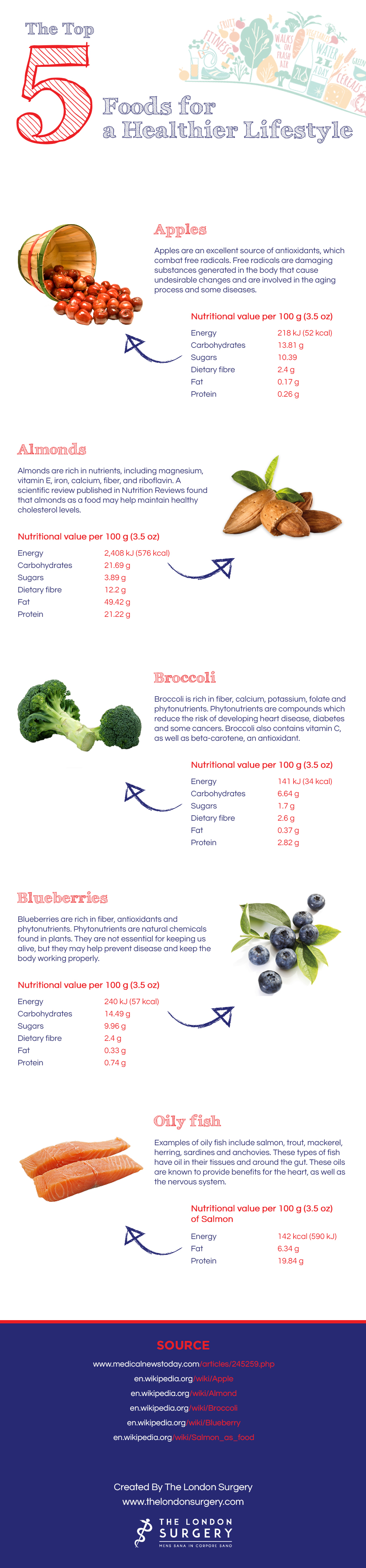 The Top 5 Foods For A Healthier Lifestyle