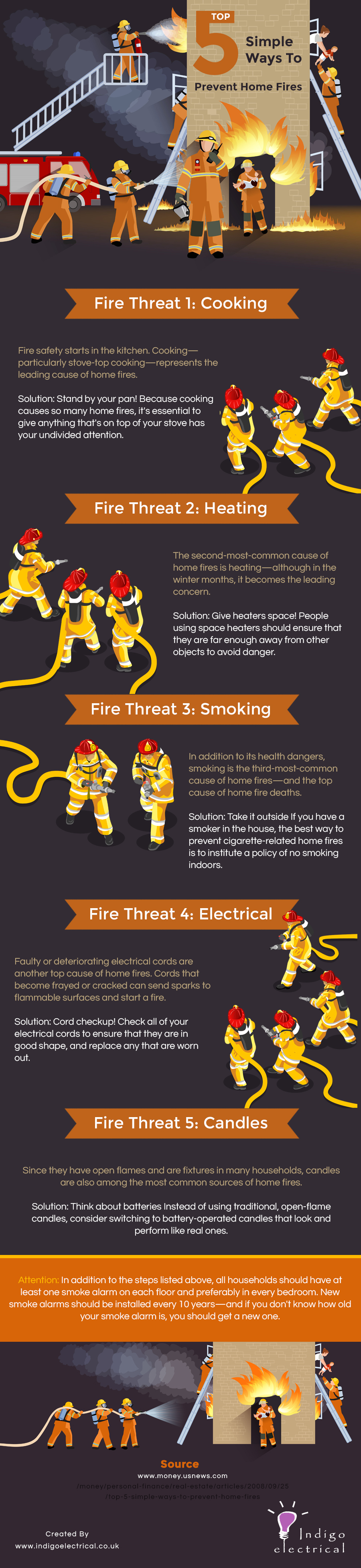 Top 5 Simple Ways to Prevent Home Fires
