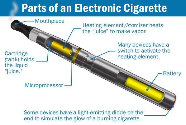 Parts of Electronic Cigarette