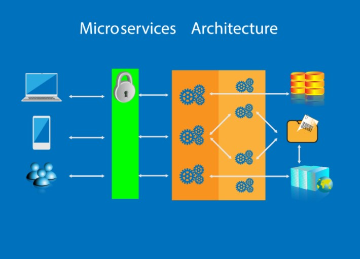 What Are The Best Advantages Of Micro-services Architecture For Enterprises?
