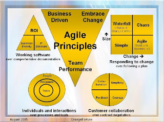 Channelize Your Career In The Right Path - Agile Team Is Waiting For You
