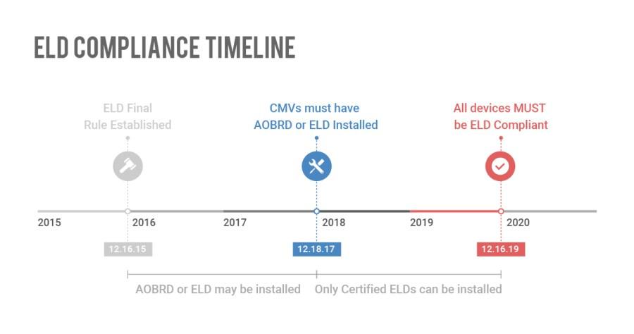ELD Mandate Compliance