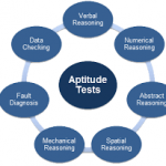 How Are Aptitude Tests Useful In Assessments?